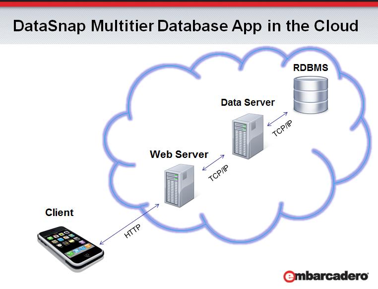 Creación de Servicio Rest DataSnap con Delphi y consumirlo con JQuery